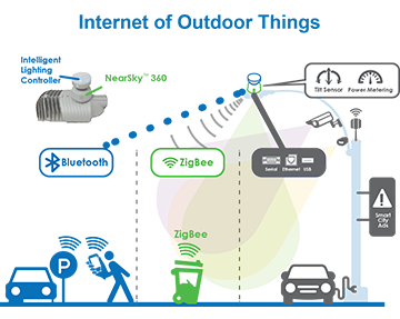 Internet To Outdoor Things