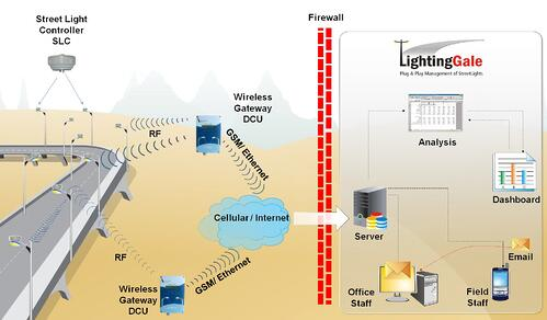 architecture of a RF streetlight network