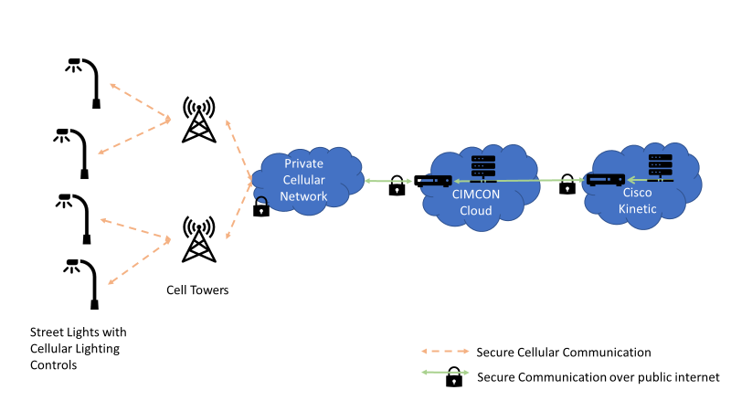 network arcitecture for Cellular Control